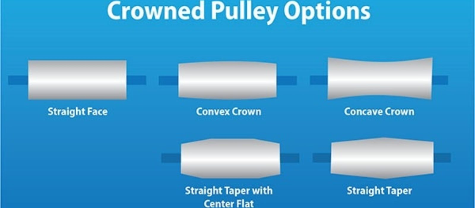 Crowned Pulleys — Which Option is Right for You? | Sparks
